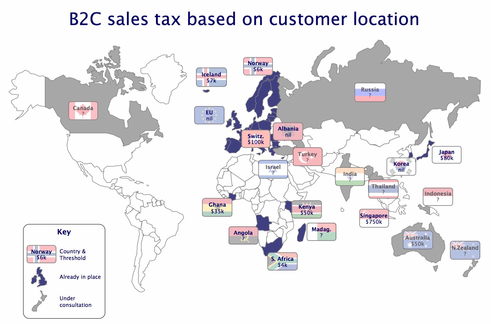 B2C Sales Tax Location